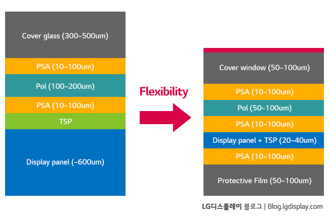 "Rigid OLED Panel과 Flexible OLED Panel 두께 비교 (출처: UBI Research ""Key Issue and The Market Analysis for Foldable OLED – Flexible OLED Annual Report"")"