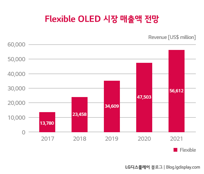 "Flexible OLED panel 시장 전망 (출처: UBI Research ""2017 OLED Display Annual Report"")"