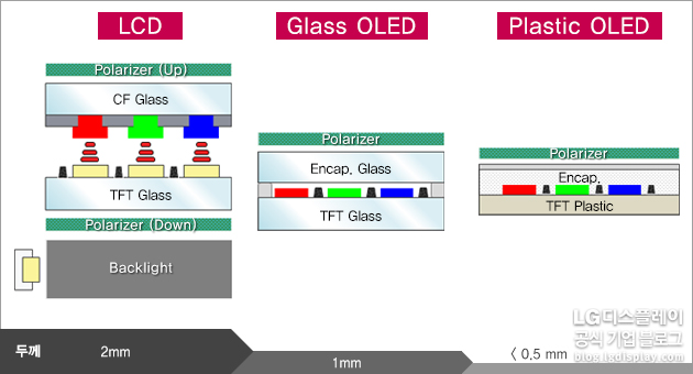 LCD vs. Glass OLED vs. Plastic OLED