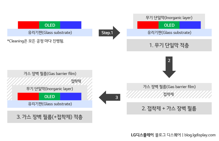 "하이브리드 봉지공정(Hybrid Encapsulation) (자료 출처: UBI Research ""2017 OLED Encapsulation annual report"")"